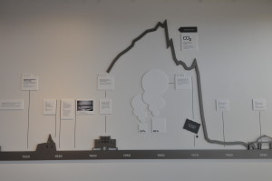Wall decoration in Hellisheidivirkjun that shows how the emissions of CO2 in Iceland have plunged as geothermal has risen.